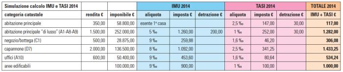   Tabella A: simulazione calcolo IMU + TASI per l'anno 2014, dal quale risulterà evidente a tutti il netto aumento di imposte municipali rispetto al 2013.