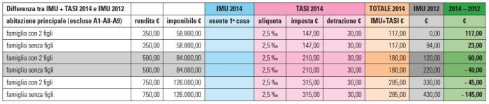 Tabella B: differenza tra IMU + TASI per l'anno 2014 e IMU 2012. Le famiglie con case di minor valore pagheranno di più rispetto al 2012 e viceversa. Inoltre, a parità di rendita catastale, le famiglie con figli a carico pagheranno di più rispetto al 2012, quelle senza figli di meno.