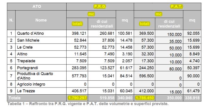 Tabella comparativa PRG-PAT