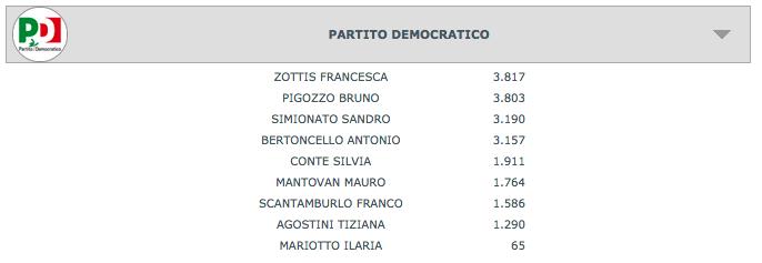 Preferenze Venezia Regionali 2015